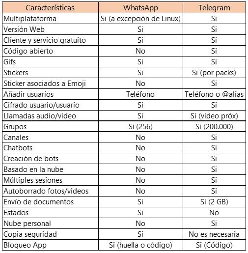 tabla-whatsapp-telegram